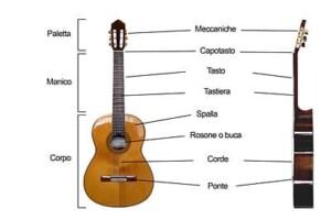 le parti di una chitarra classica