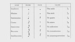 i valori delle note e pause musicali