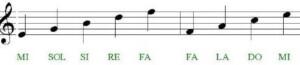 note sui righi e sugli spazi in chiave di violino